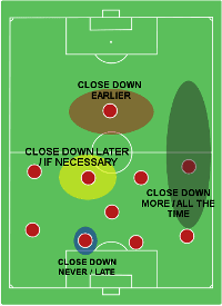 Player Instructions closing down pressing zones