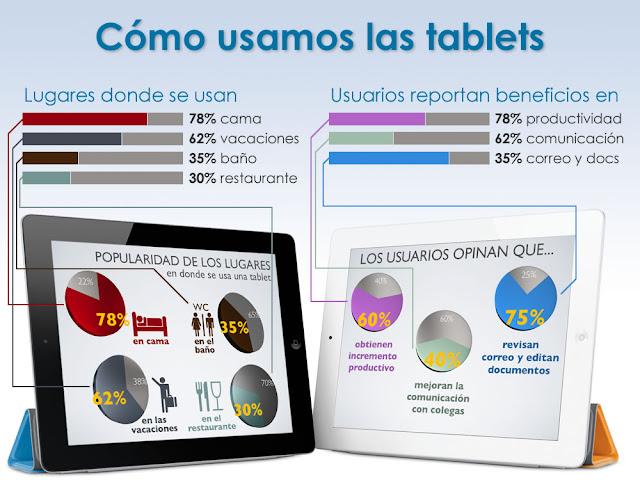 cómo usamos las Tablets