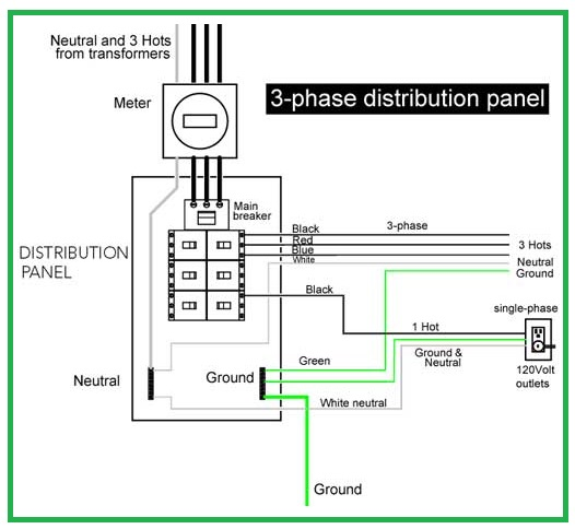 3-Phase Distribution Panel - EEE COMMUNITY