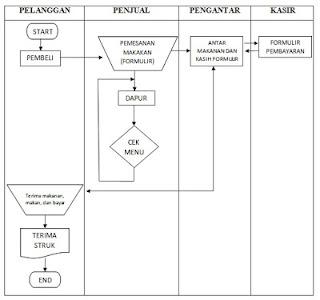Tugas Kampus Data Flow Diagram
