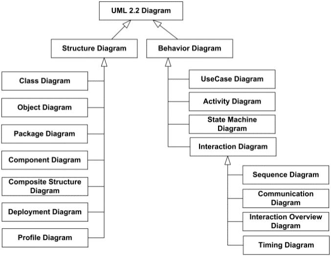 Anizah caesar diagram diagram uml ccuart Images