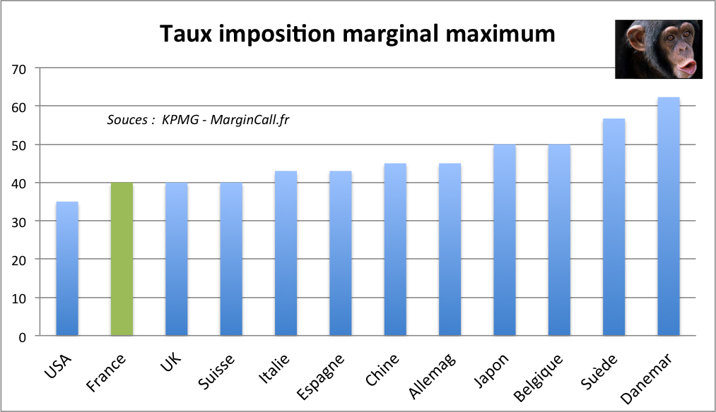 Taux d'imposition stock options 2012