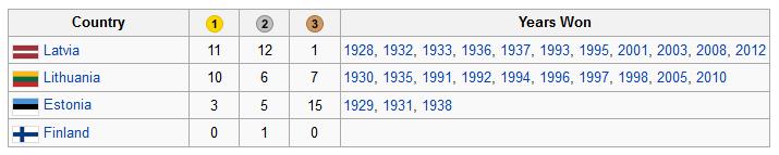 Vainqueurs Coupe baltique