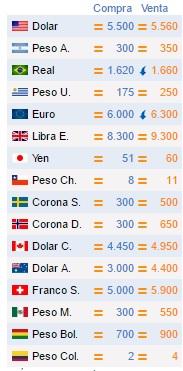 Cotizaciones de Monedas extranjeras (En Guaraníes)