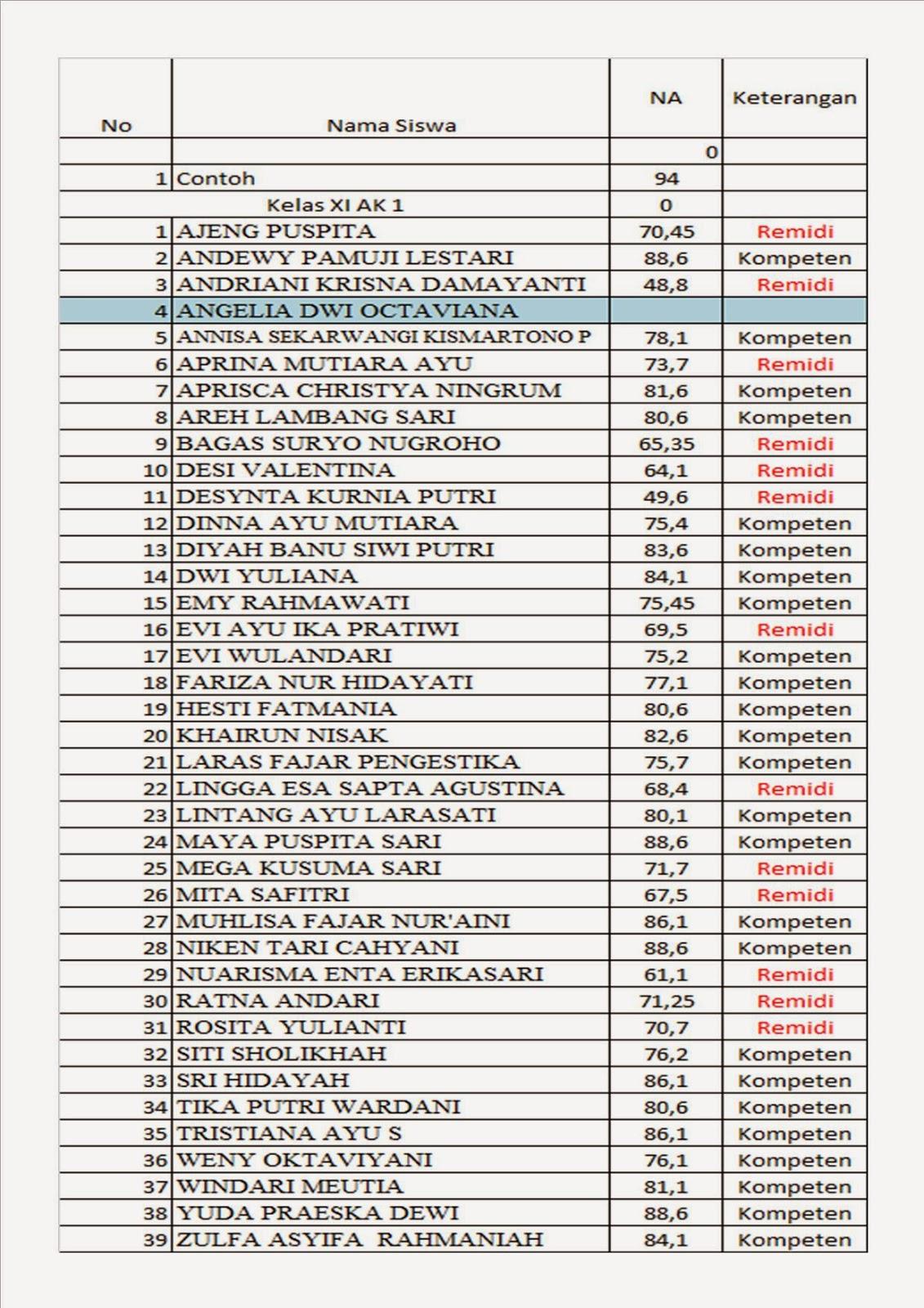 Nilai Spt Kelas Xi Akuntansi Dan Pelaksanaan Remidial Hati Rembulan
