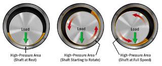 Hydrodynamic Lubrication | www.enggarena.net