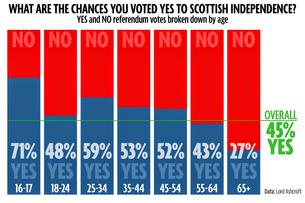 YES and NO referendum voter breakdown by age