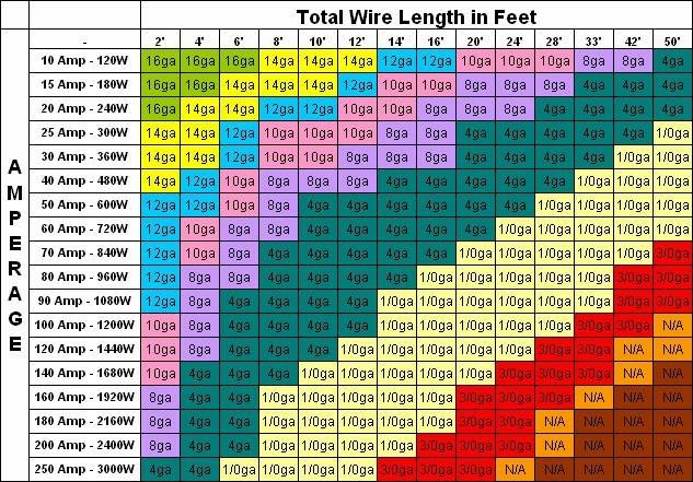 Wire size chart mazda2284s blogspot audio and other interesting wire size chart keyboard keysfo Choice Image