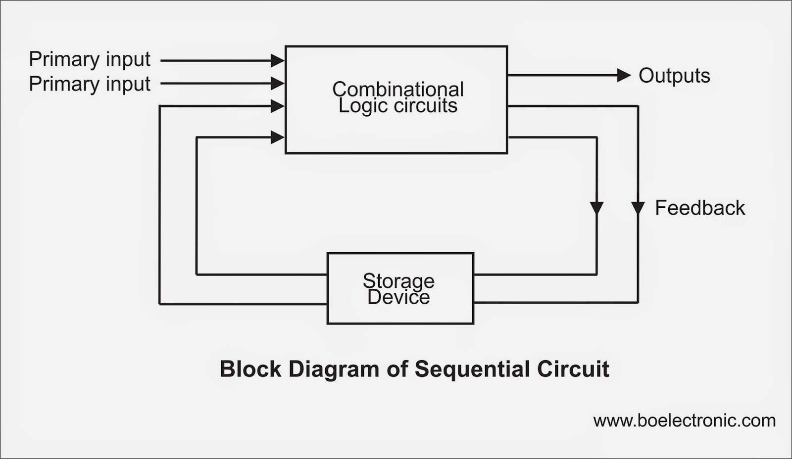 block diagram of circuit the wiring diagram electronics block diagram vidim wiring diagram block diagram