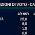 Enrico Mentana diffonde al TG LA7 i dati dell'ultimo sondaggio politico elettorale