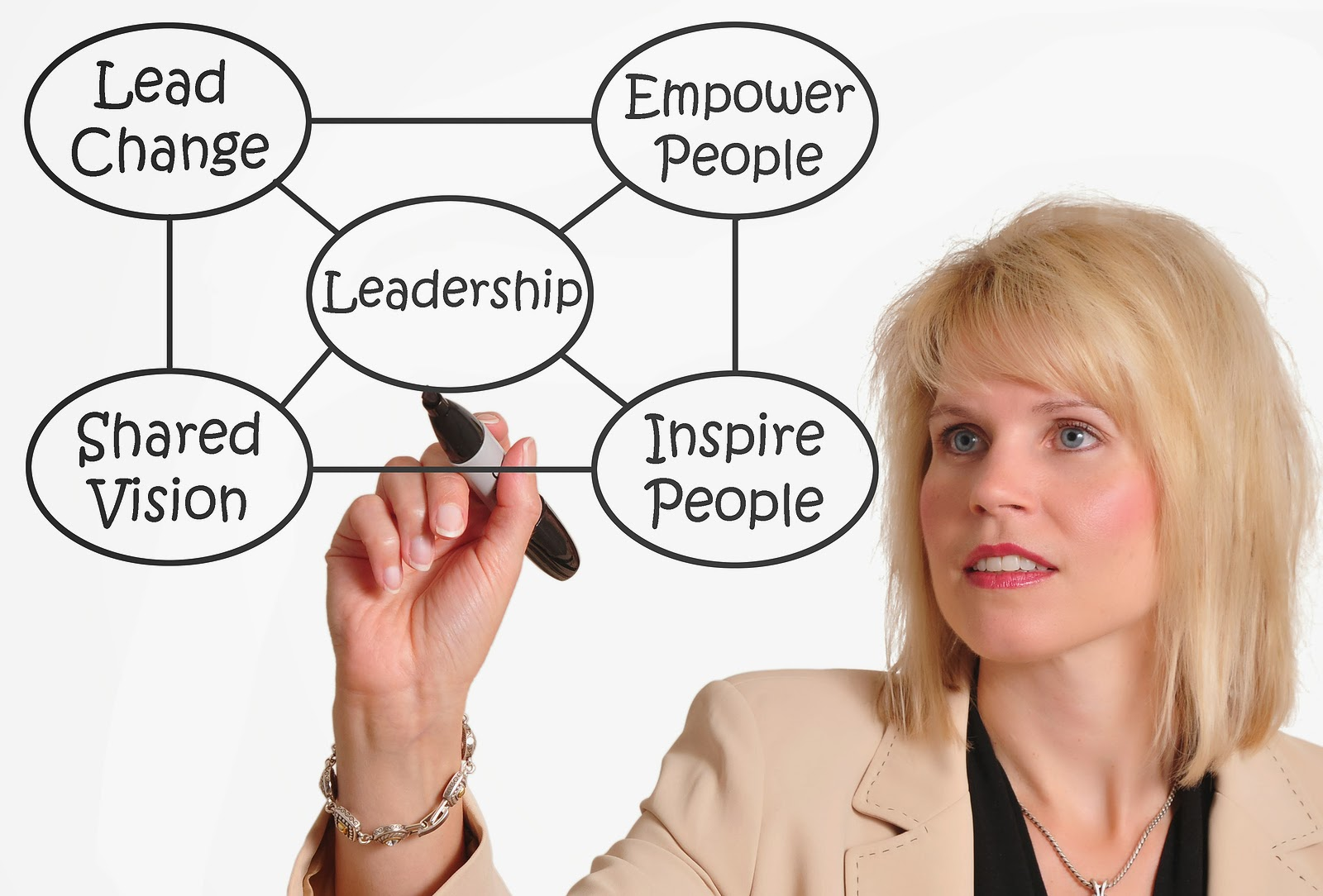 the importance of visionary leadership and Vision is an intangible but critical asset for a ceo to drive high performance in two recent articles, we have examined whether there is a need for a ceo school and what the foundations of effective ceos are to try and understand whether the top job is one that can be learned or whether it's even.