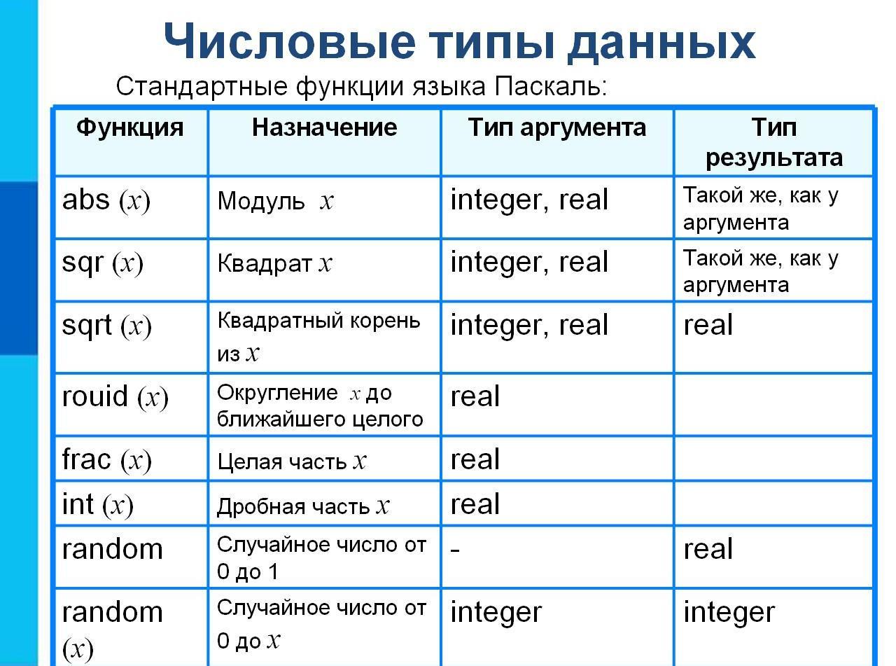 Как в паскале сделать таблицу