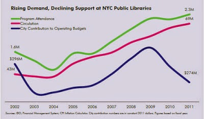 As The City's Library Utilization Rates Climb, Funding Shrinks