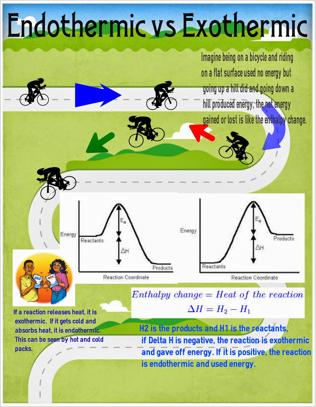 worksheet Exothermic And Endothermic Reactions Worksheet infographic on exothermic and endothermic reactions reactions