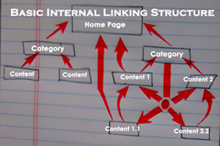 Internal Linking - Now Much Important For SEO