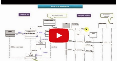 Java ee service locator design pattern class and for Pool design pattern java