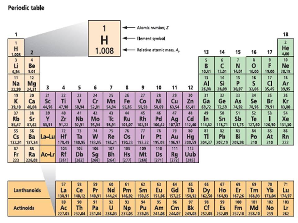 Im trying cara mudah menghafal sistem periodik unsur jembatan cara mudah menghafal sistem periodik unsur jembatan keledai tabel periodik urtaz Gallery