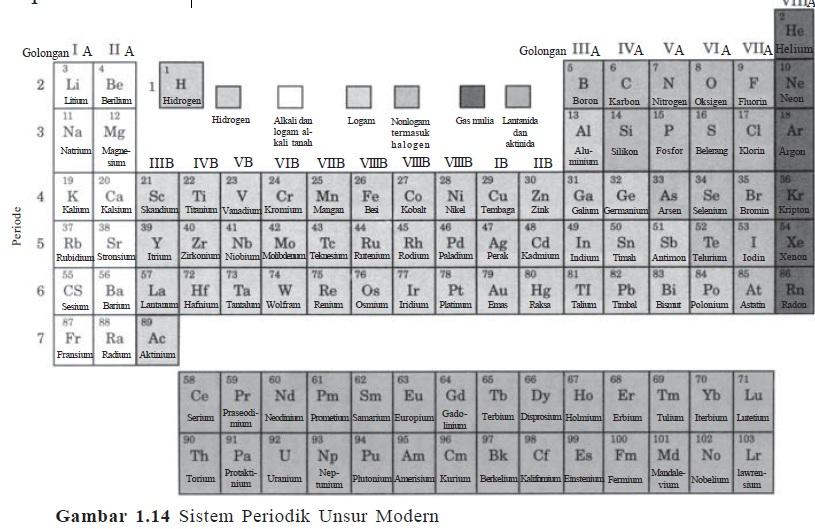 akan tetapi terdapat perbedaan sifat yang cukup nyata antara hidrogen dengan unsur golongan ia lainnya hidrogen tergolong nonlogam sedangkan yang lainnya - Tabel Periodik Unsur Bentuk Panjang Tersusun