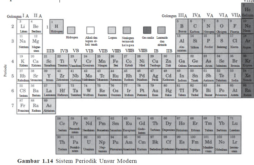 Jelaskan dasar penyusunan sistem periodik unsur modern fisika kimia akan tetapi terdapat perbedaan sifat yang cukup nyata antara hidrogen dengan unsur golongan ia lainnya hidrogen tergolong nonlogam sedangkan yang lainnya urtaz Gallery