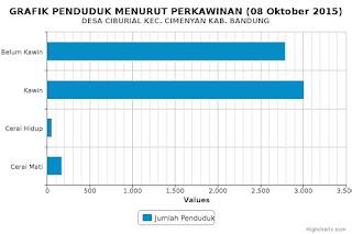 Grafik Penduduk Ciburial Menurut Perkawinan 08 Oktober 2015