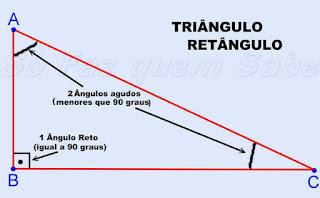 Triângulo Retângulo, 1 ângulo reto e dois ângulos agudos.