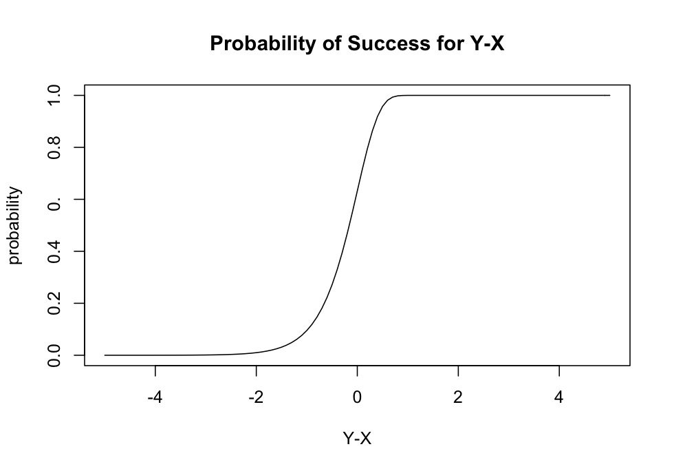 the wood between worlds the fallacy of billions of billions or simple graph showing the steep rise from 0 to 1 in the probability of success