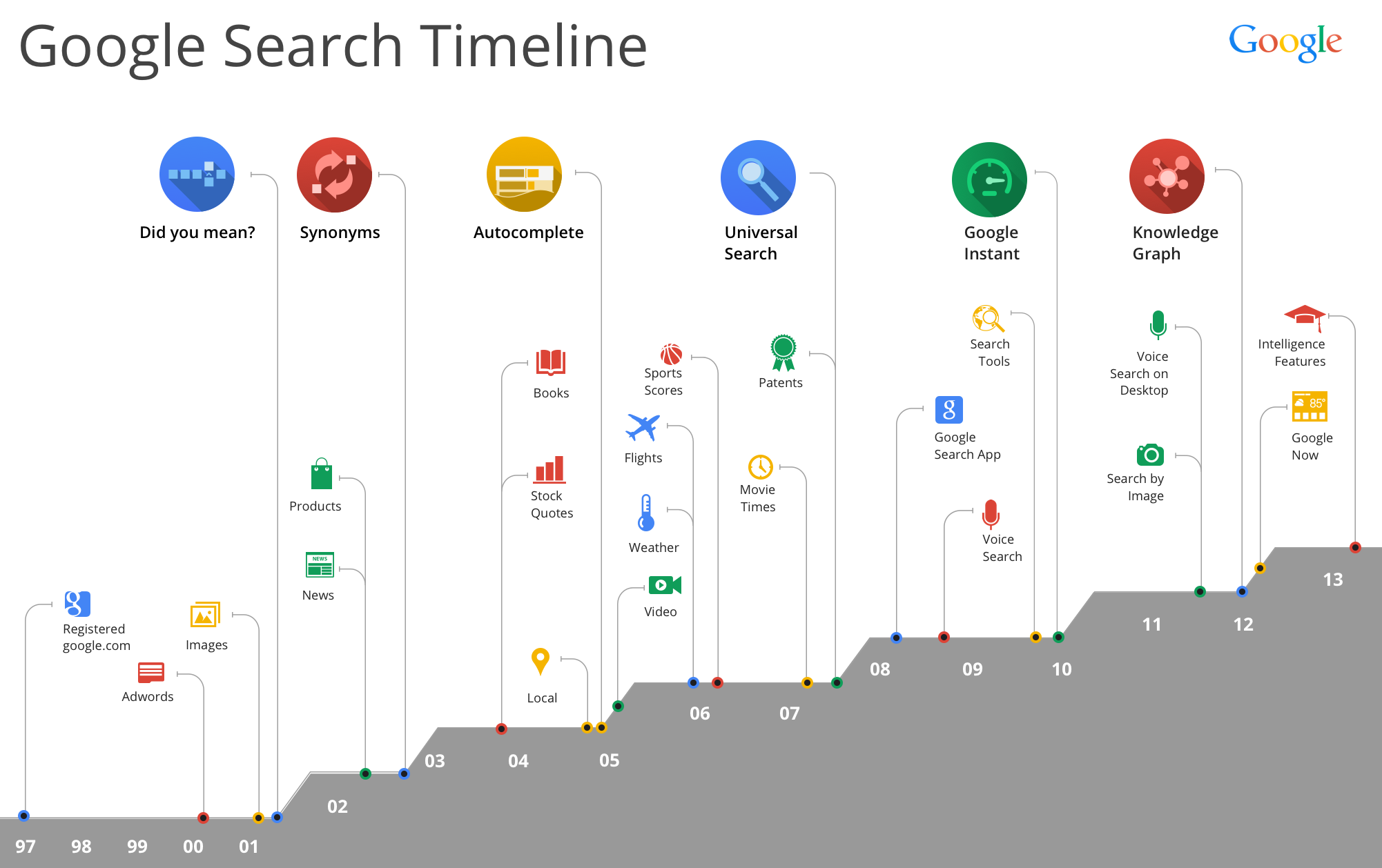 Google search history timeline from 1997 to 2013: infographic