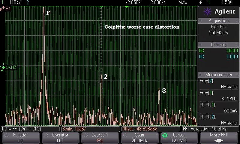 (FFT) The worst case distortion of the Colpitt's Q-multiplier at 6 MHz : 2nd harmonic =  -46 dBc.
