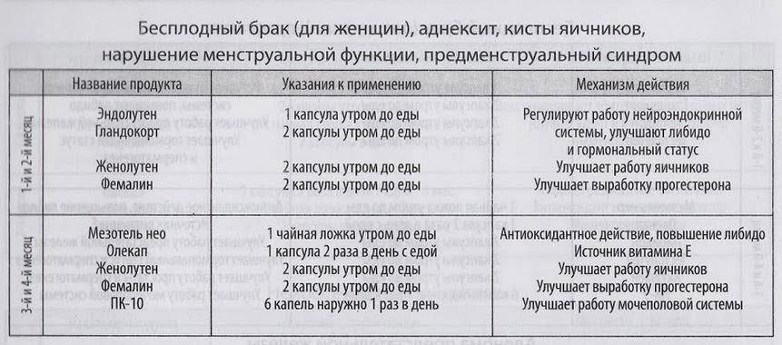 Ниже приводится схема приема