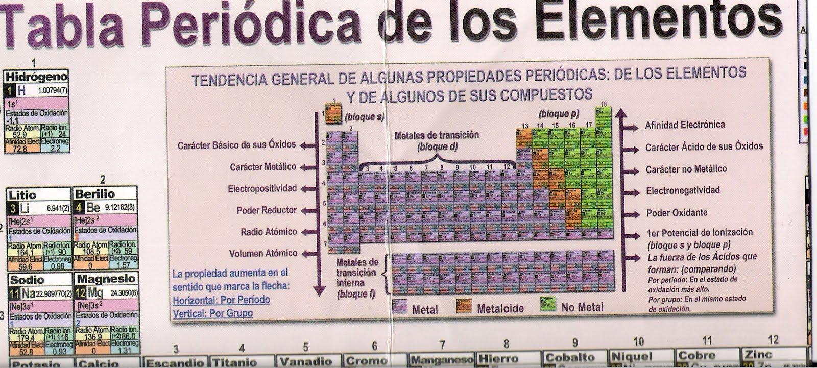 Plancartquim tabla periodica para quienes nos encontramos actualmente estudiando es sorprenden y admirable ver como la tabla peridica est compuesta por bloque s agrupa elementos urtaz Image collections