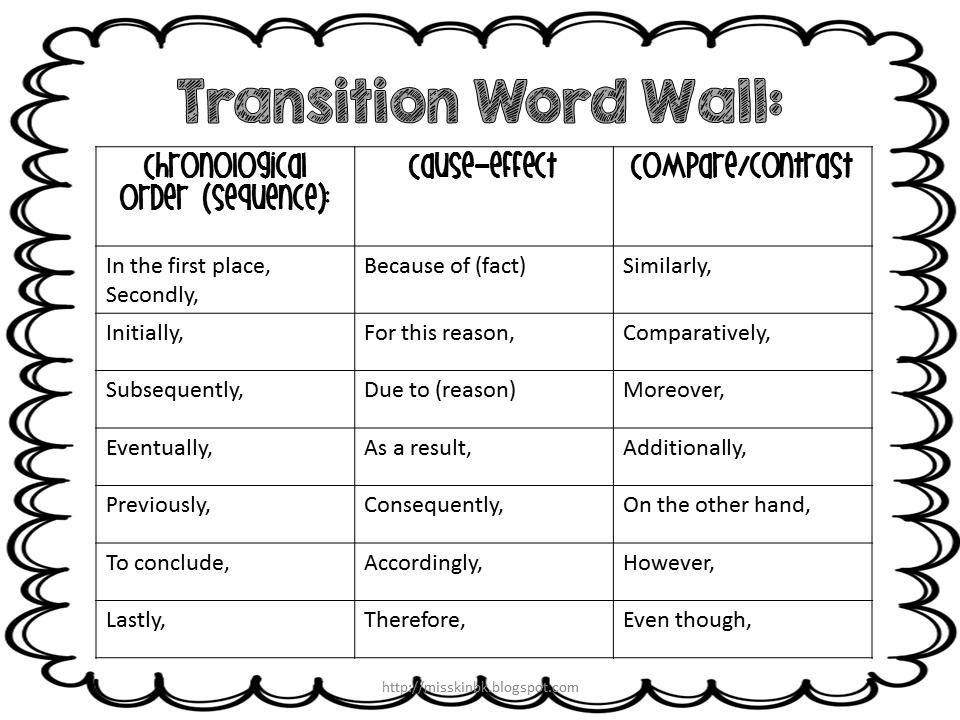 Persuasive Writing Transition Words List