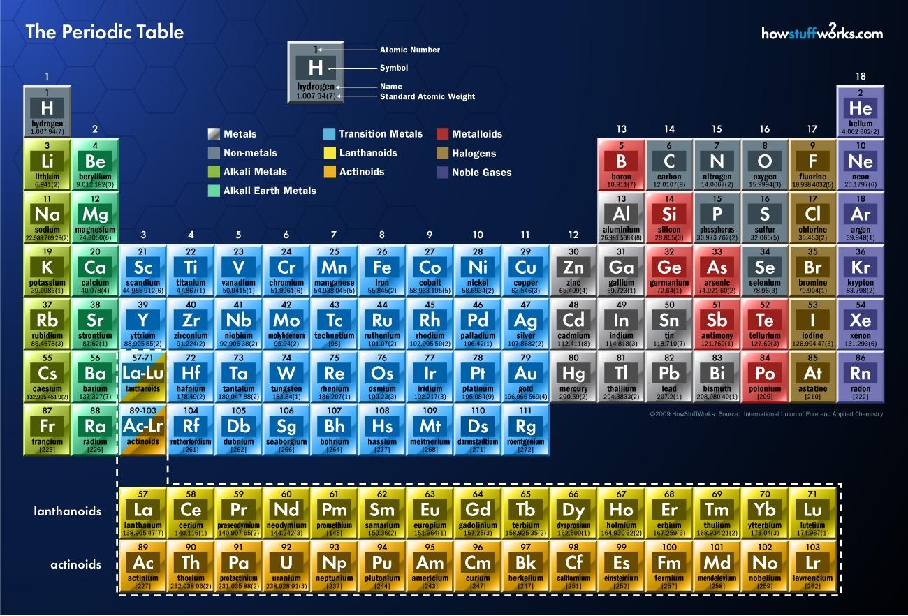 Tabel periodik unsur yang menarik universal urtaz Gallery