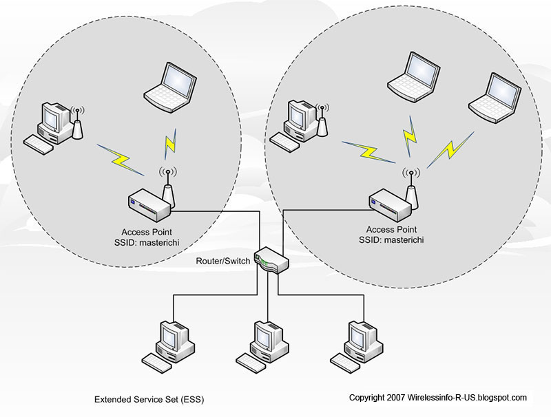 extended service set essay Extended service set can potentially use a wireless distribution system vs wired backbone typically uses 24ghz for devices and 50 ghz for the control / coordination signals.