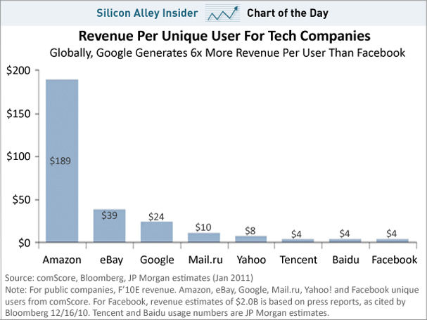Chart Day Revenue Unique Visitor Google Facebook Ebay Jan Silicon Alley Insider Amazons Black Friday Uk Sale
