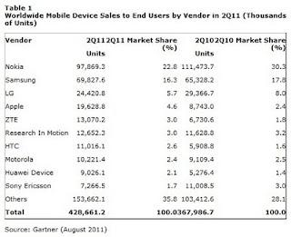 Part de marché des ventes de téléphones mobiles T02 - 2011