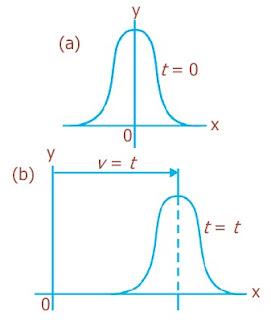 Bentuk sebuah tali yang direnggangkan (a) pada t = 0 (b) pada x=vt