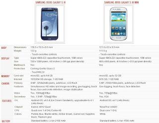 سامسونج جالكسي اس 3 وسامسونج جالكسي اس 3 ميني Samsung GalaxyS3 VS Samsung Galaxy S3 Mini