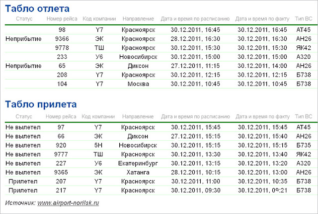 Норильск, аэропорт, табло прилета
