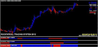 Grafik Mata Uang dalam Forex Trading dengan Indikator Rock n Roll