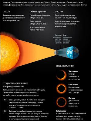 04.01.2011. Наука.  Солнечное затмение происходит, когда Луна в своем движении проходит на фоне диска Солнца.