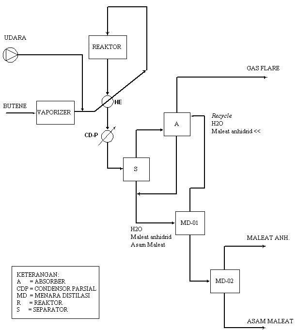 Prarancangan pabrik kimia manufacture of maleic anhydride from diagram alir ccuart Choice Image