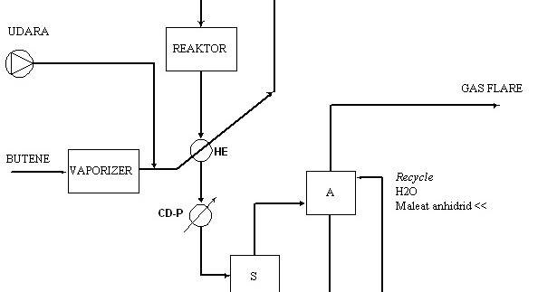 Prarancangan pabrik kimia manufacture of maleic anhydride from prarancangan pabrik kimia manufacture of maleic anhydride from butene and air ccuart Choice Image