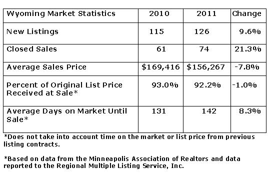first time homebuyer snapshot of Wyoming MN by Teri Eckholm REALTOR