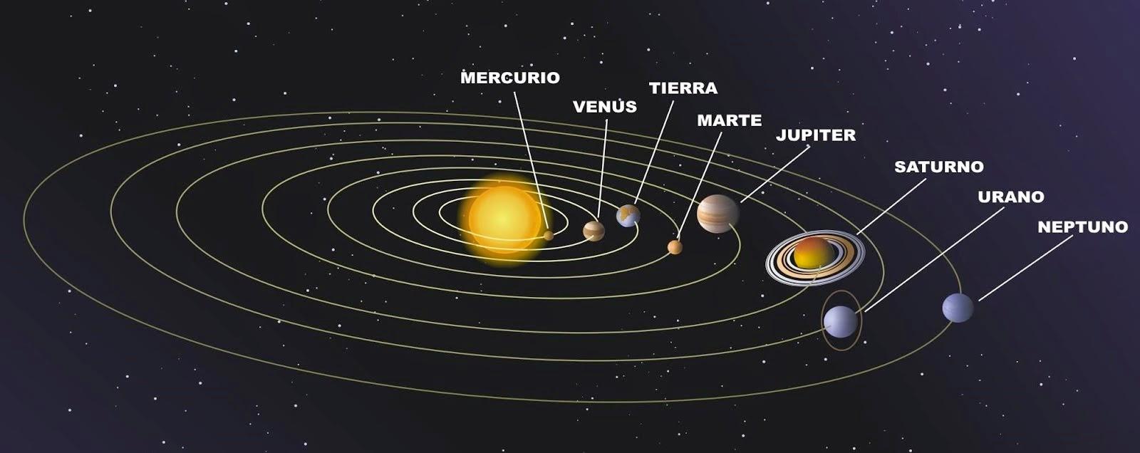 Descubriendo mundos el sistema solar for Donde esta el sol