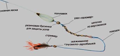 Монтаж оснастки сбирулино