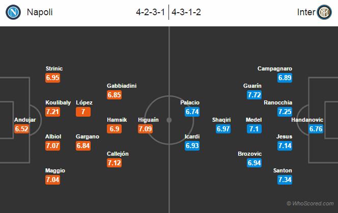 Possible Line-ups, Stats, Team News: Napoli   vs Inter Milan