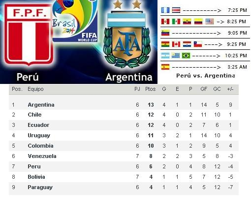 Resultado per vs chile 1 0 eliminatorias brasil 2014 en for Horario peru wellness