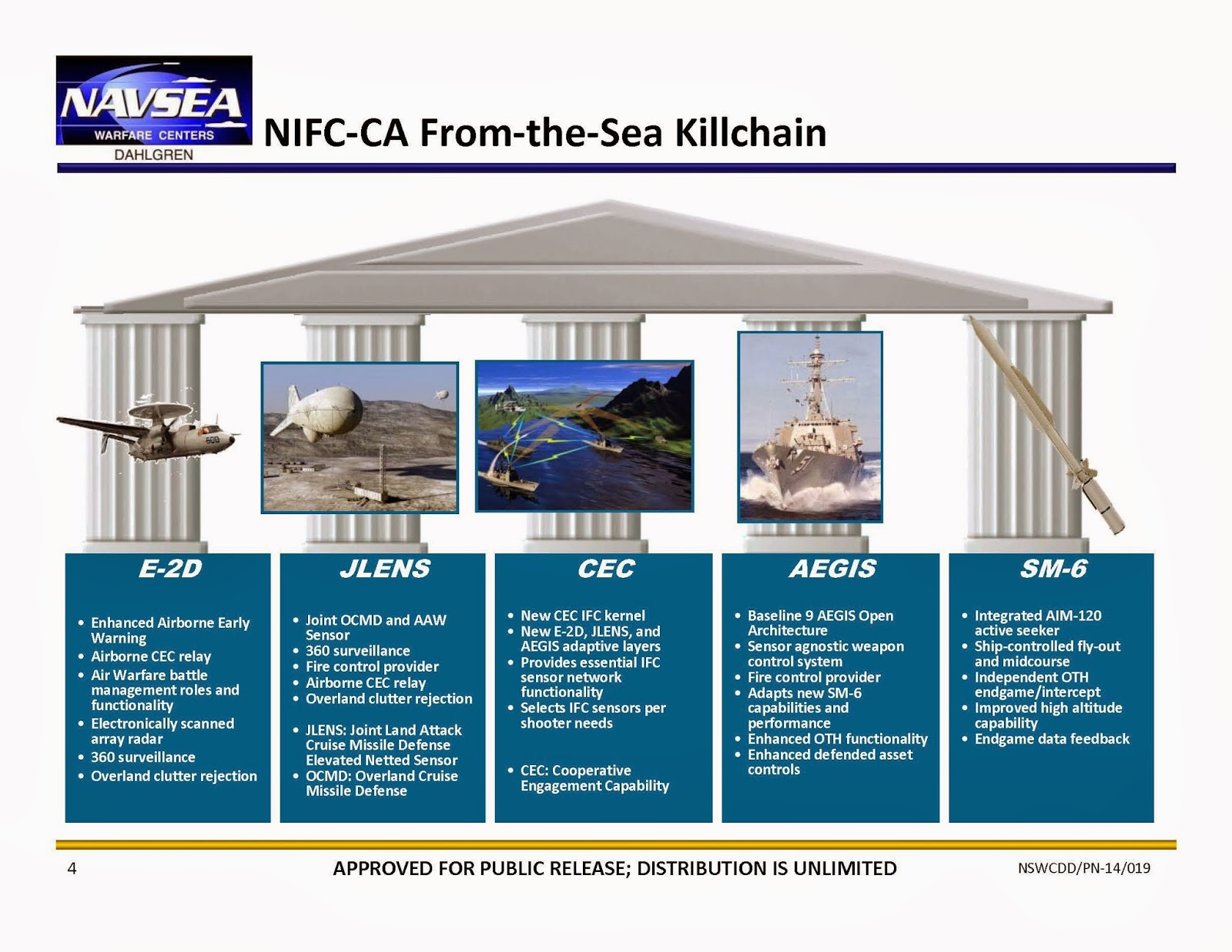 Интеграция ПВО/ПРО американских Армии и флота