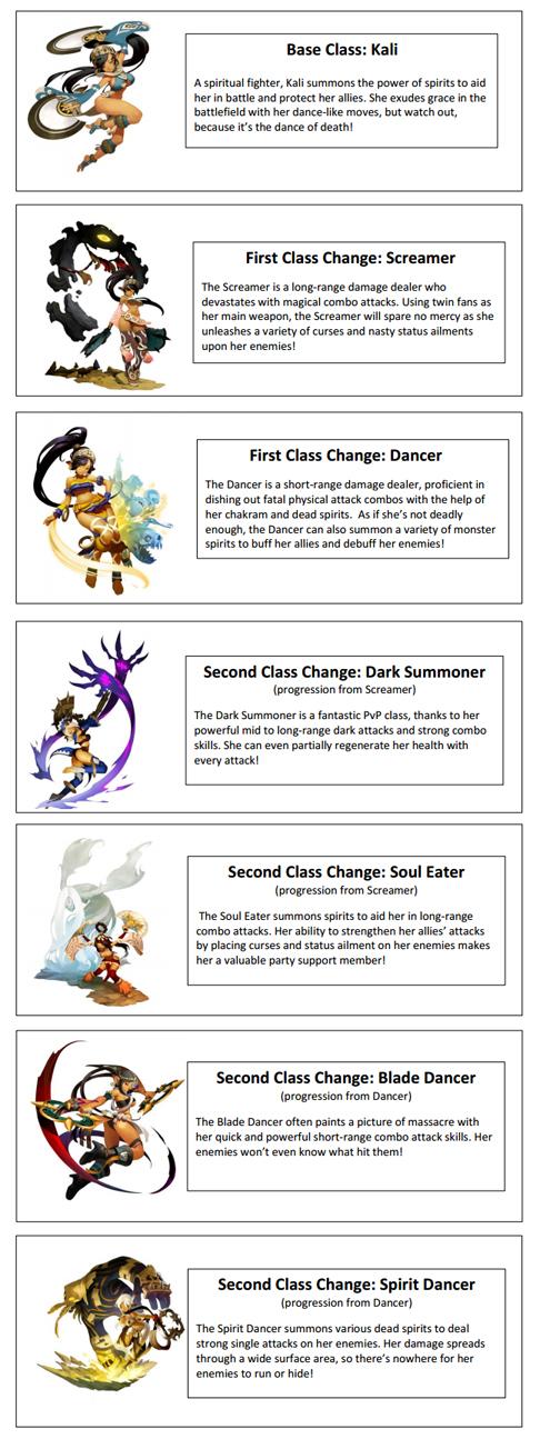 Skill Build Job Kali Dragon Nest Indoneia (INA)