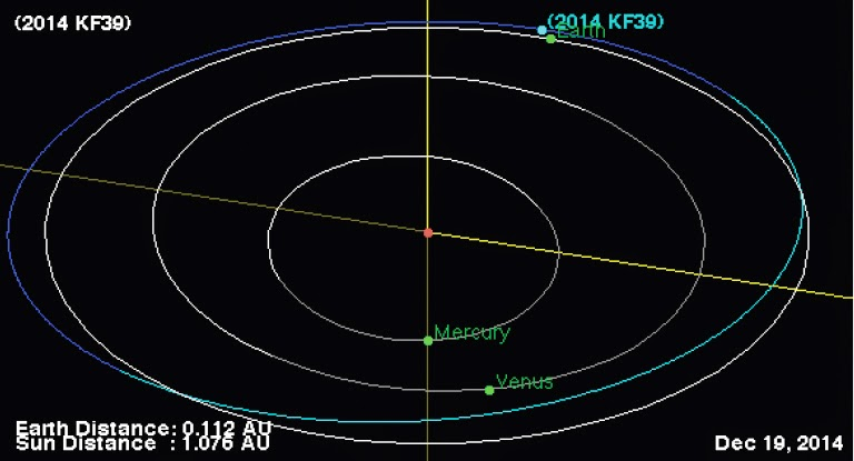 Asteroid 2014 KF39 passes the Earth.